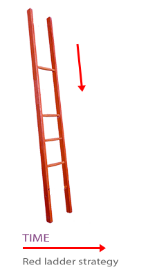 red ladder exit strategy